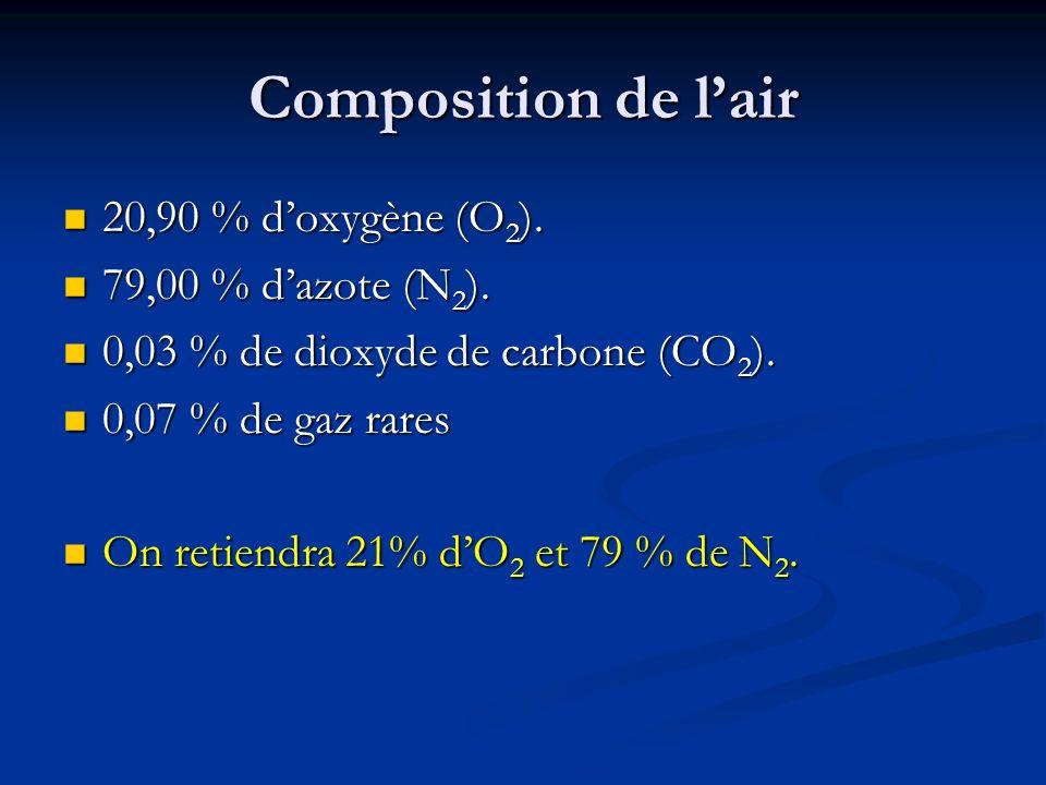 Composition de l'air 20,90 % d'oxygène (O2). 79,00 % d'azote (N2).
