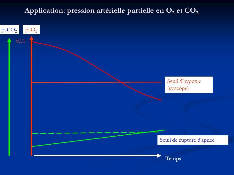 Application: pression artérielle partielle en O2 et CO2