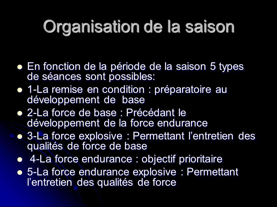 Organisation de la saison