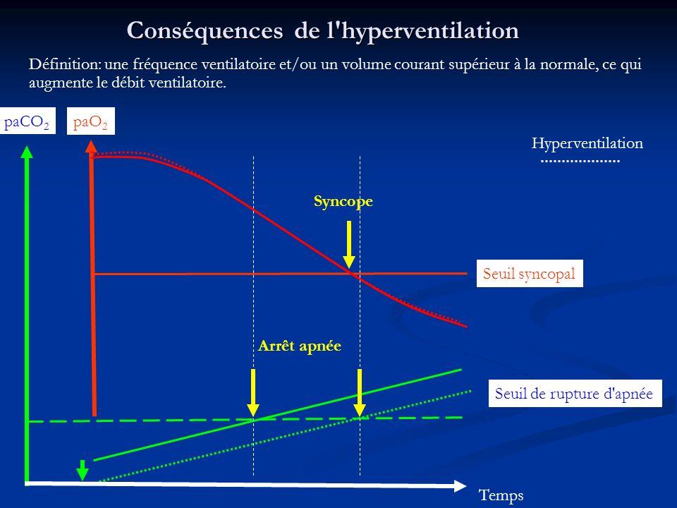 Conséquences de l hyperventilation