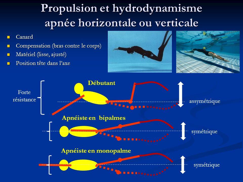 Propulsion et hydrodynamisme apnée horizontale ou verticale