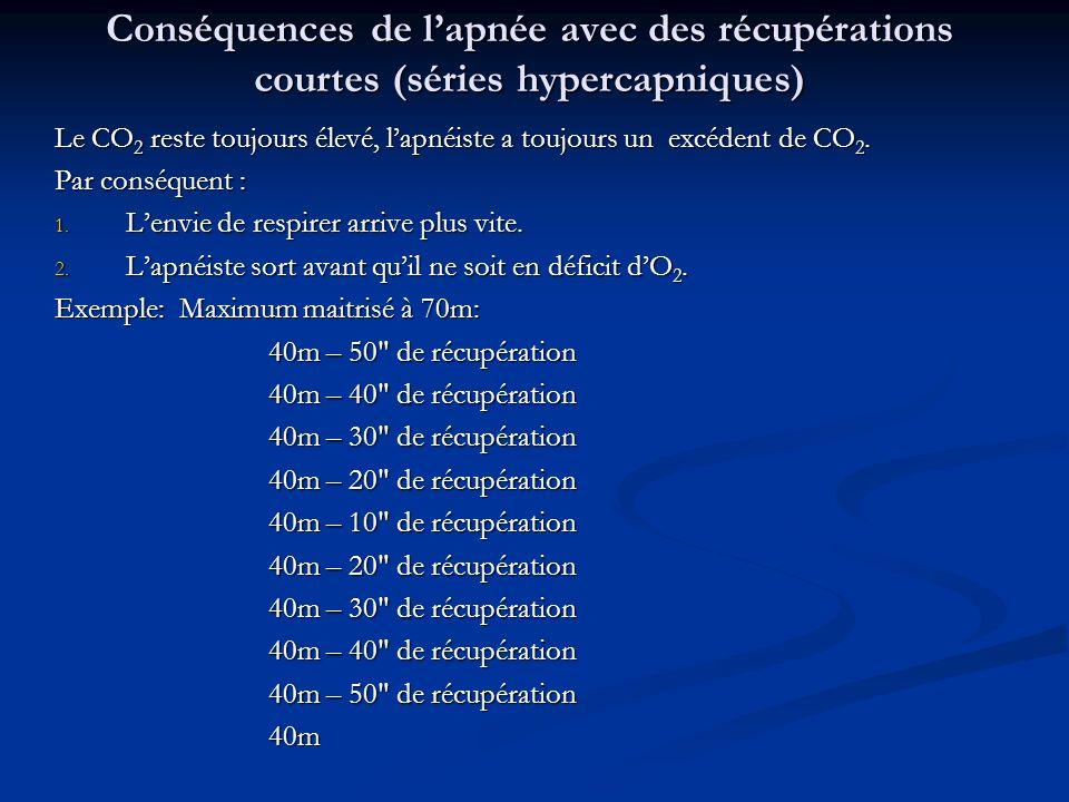 Conséquences de l'apnée avec des récupérations courtes (séries hypercapniques)