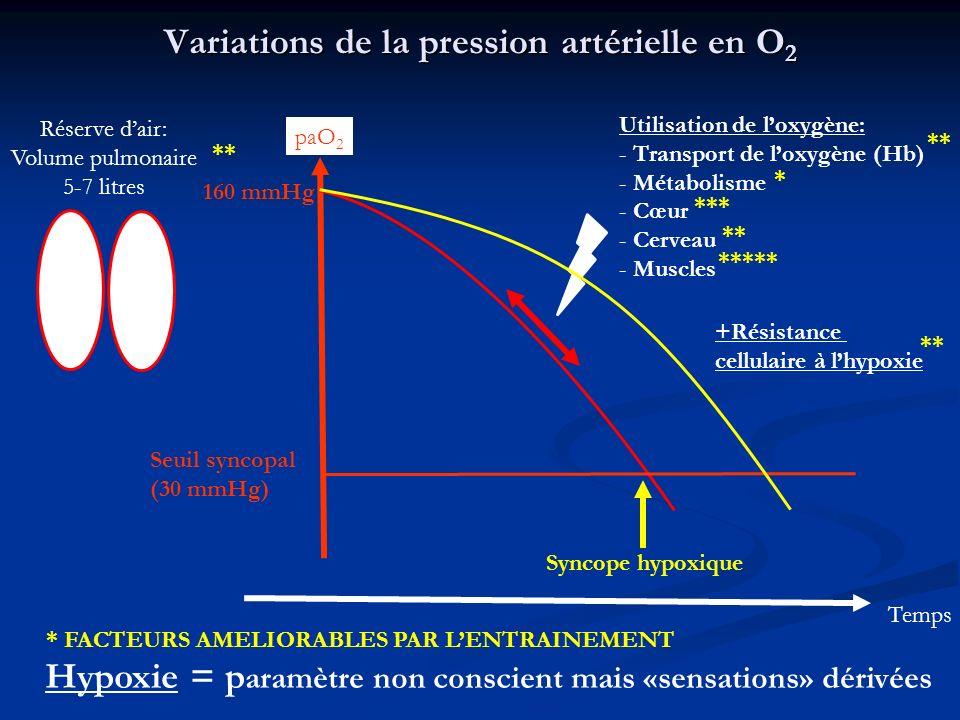 Variations de la pression artérielle en O2