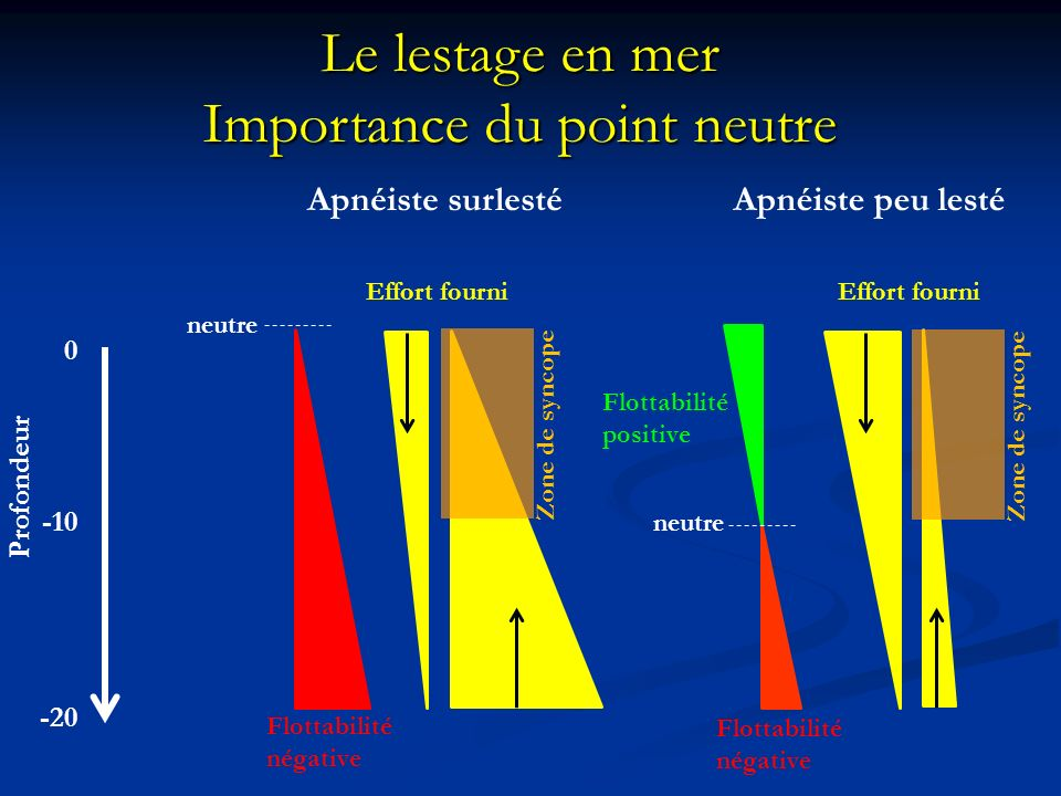 Importance du point neutre