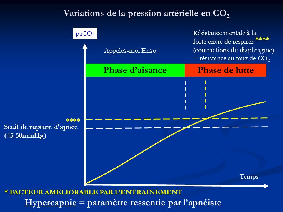 Variations de la pression artérielle en CO2