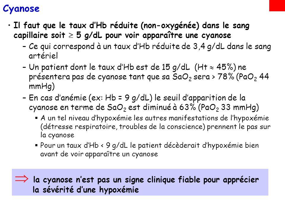Cyanose Il faut que le taux d'Hb réduite (non-oxygénée) dans le sang capillaire soit  5 g/dL pour voir apparaître une cyanose.
