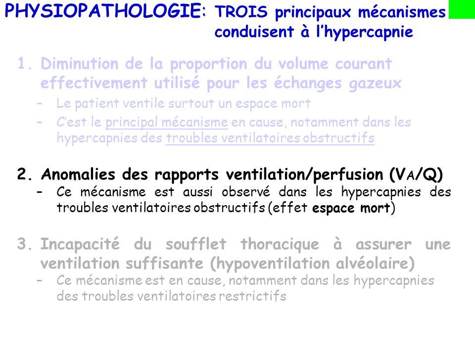 PHYSIOPATHOLOGIE: TROIS principaux mécanismes conduisent à l'hypercapnie