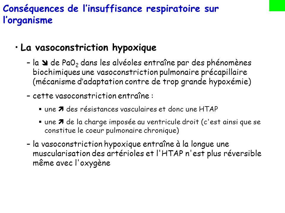 Conséquences de l'insuffisance respiratoire sur l'organisme