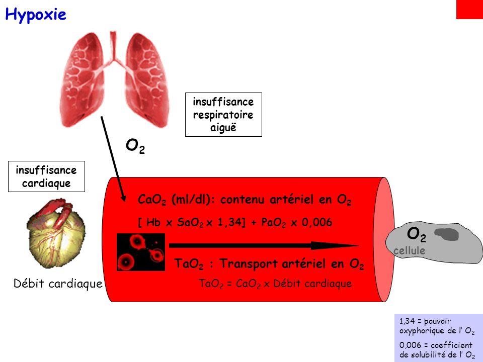insuffisance respiratoire aiguë insuffisance cardiaque