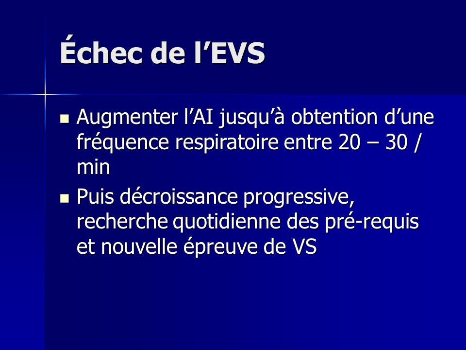 Échec de l'EVS Augmenter l'AI jusqu'à obtention d'une fréquence respiratoire entre 20 – 30 / min.