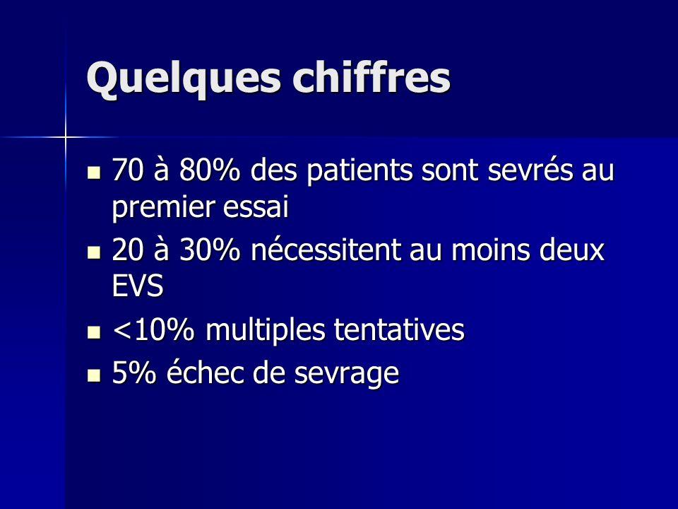 Quelques chiffres 70 à 80% des patients sont sevrés au premier essai