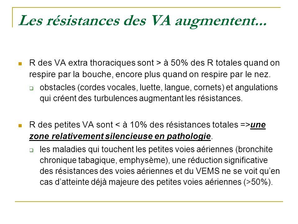 Les résistances des VA augmentent...