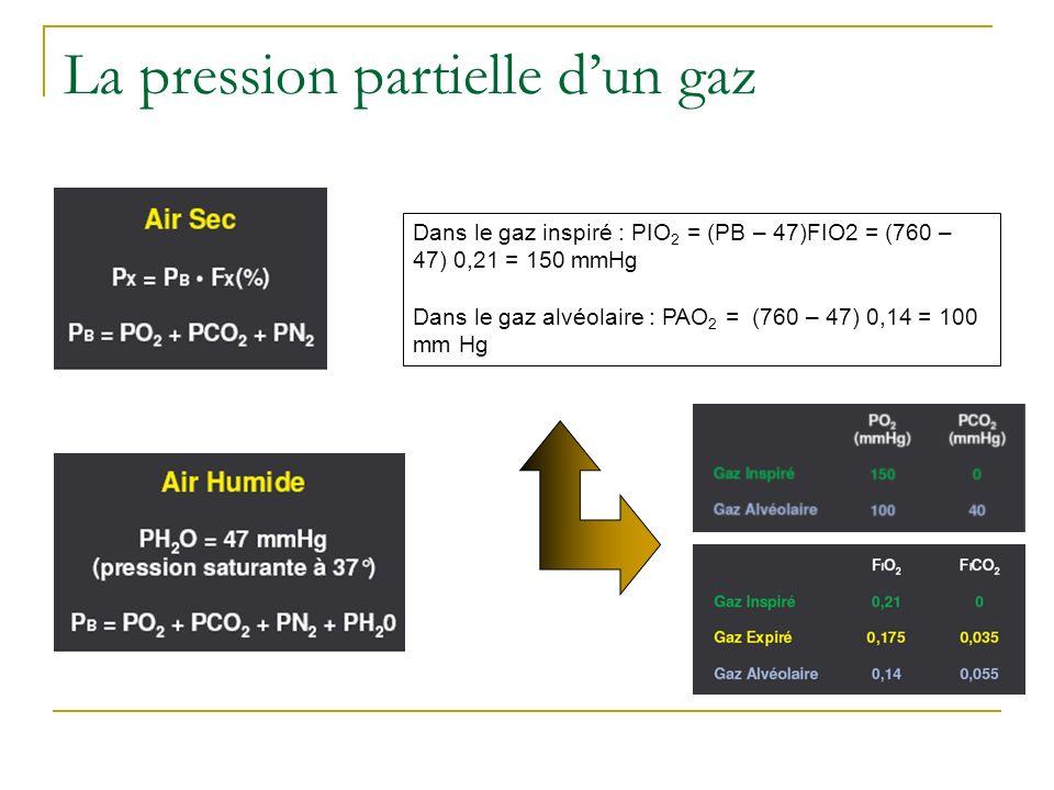 La pression partielle d'un gaz