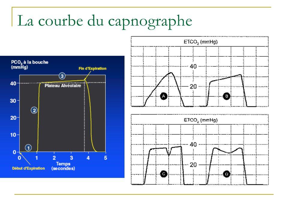 La courbe du capnographe