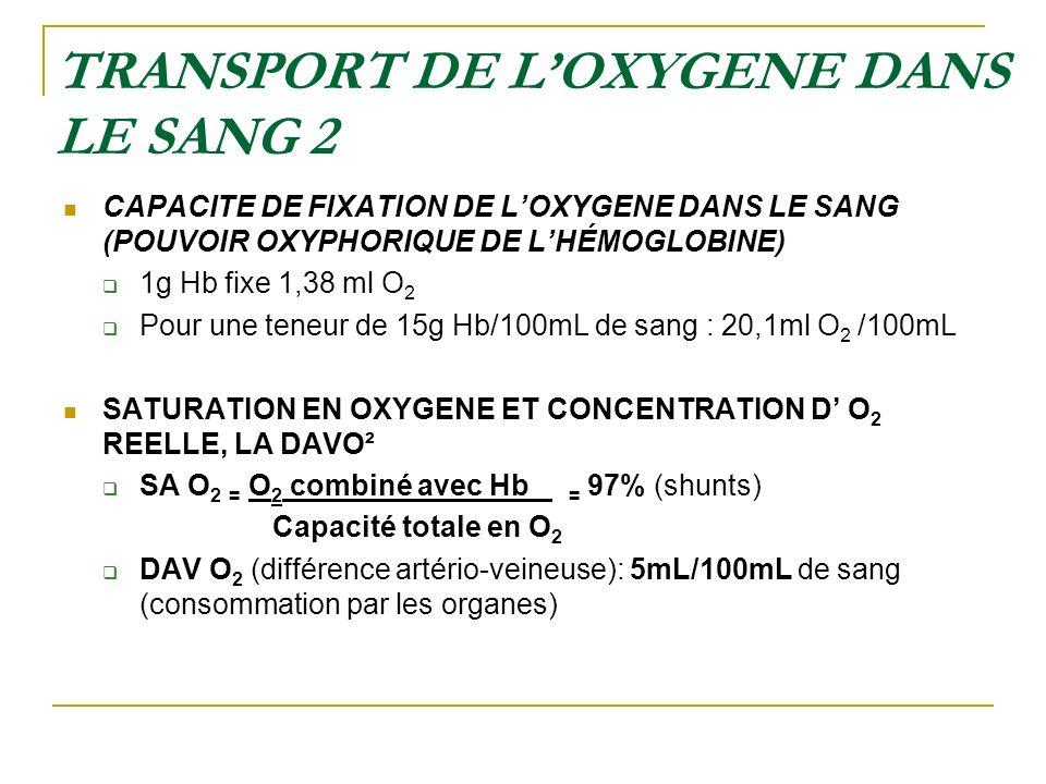 TRANSPORT DE L'OXYGENE DANS LE SANG 2