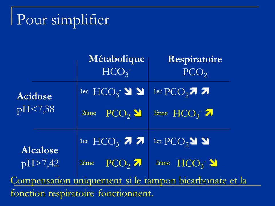 Pour simplifier Métabolique HCO3- Respiratoire PCO2 HCO3-   PCO2 