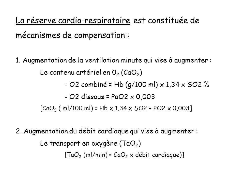La réserve cardio-respiratoire est constituée de