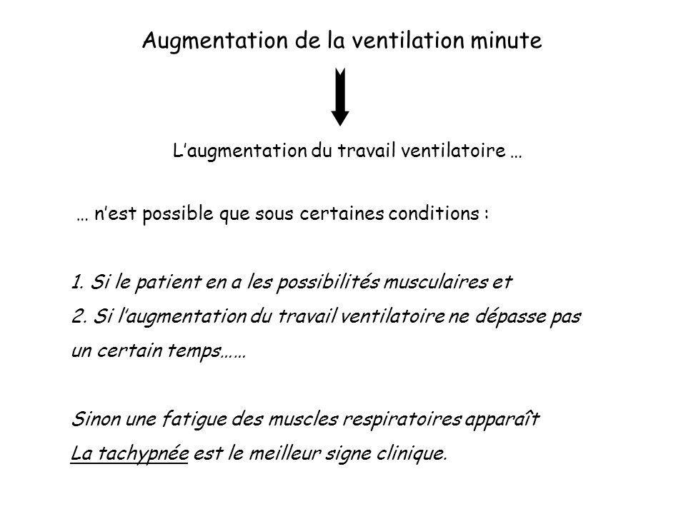 Augmentation de la ventilation minute