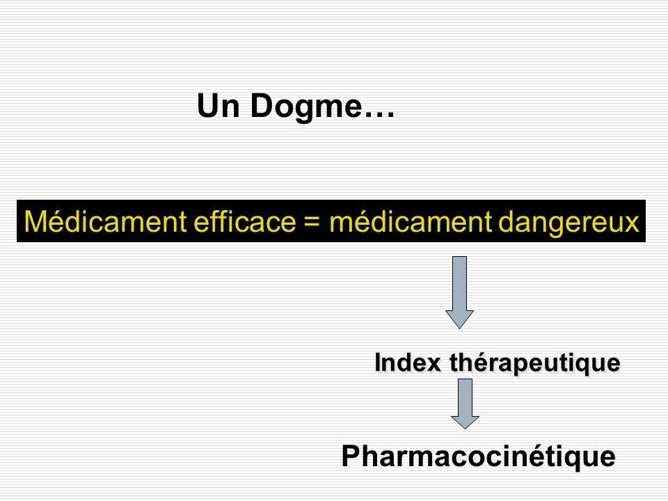 Un Dogme… Médicament efficace = médicament dangereux Pharmacocinétique