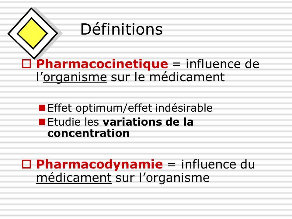 Définitions Pharmacocinetique = influence de l'organisme sur le médicament. Effet optimum/effet indésirable.