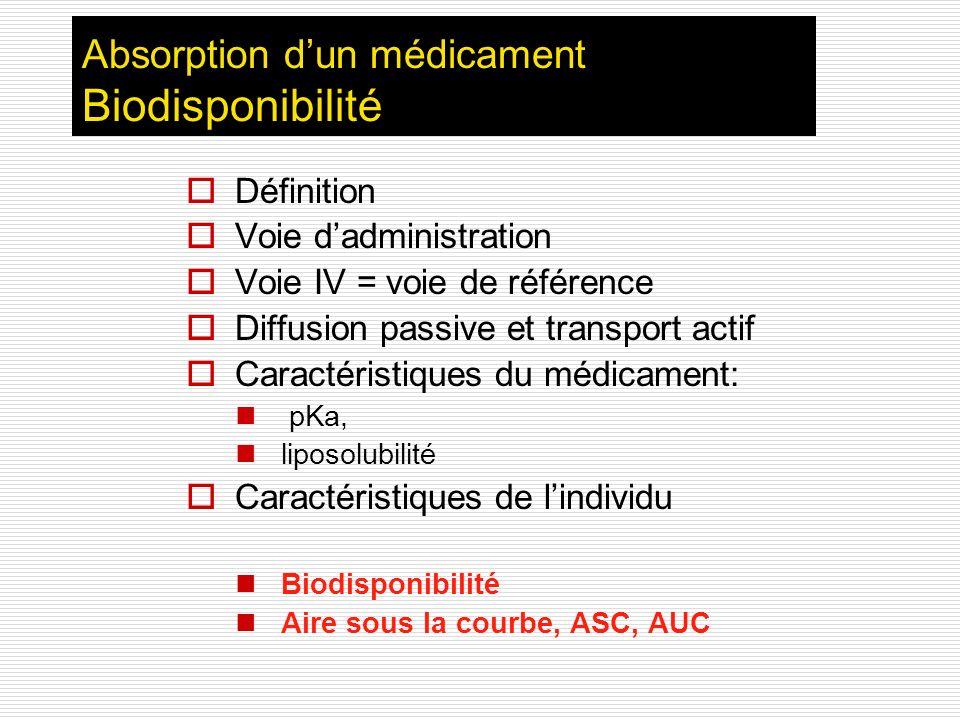 Absorption d'un médicament Biodisponibilité