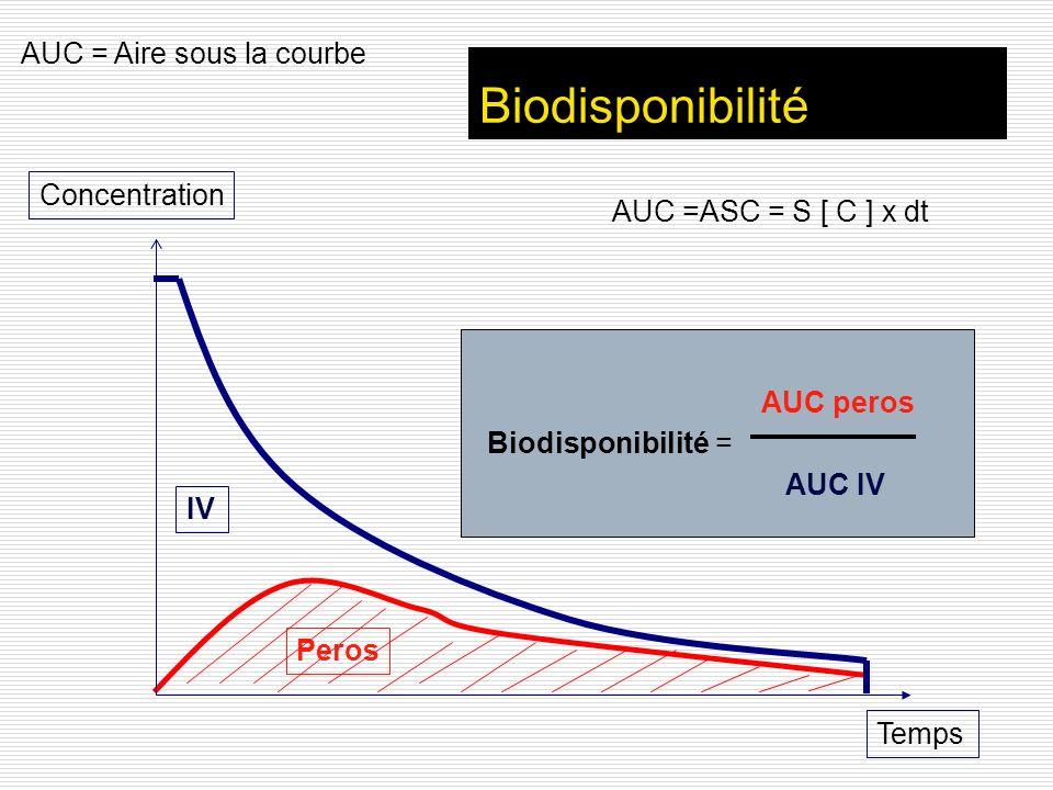 Biodisponibilité AUC = Aire sous la courbe Concentration