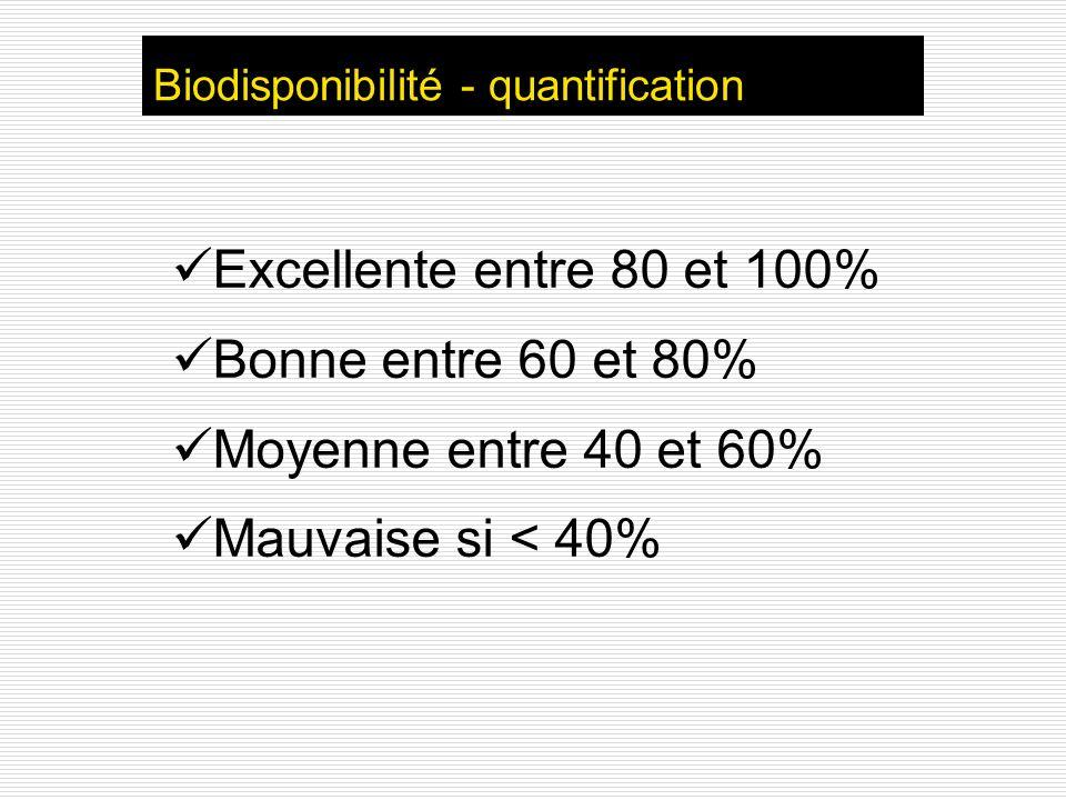 Biodisponibilité - quantification