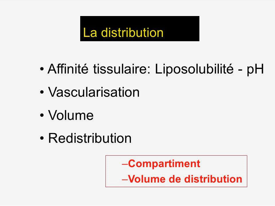 Affinité tissulaire: Liposolubilité - pH Vascularisation Volume