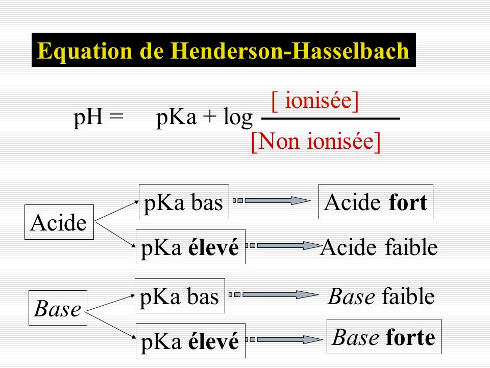 Equation de Henderson-Hasselbach