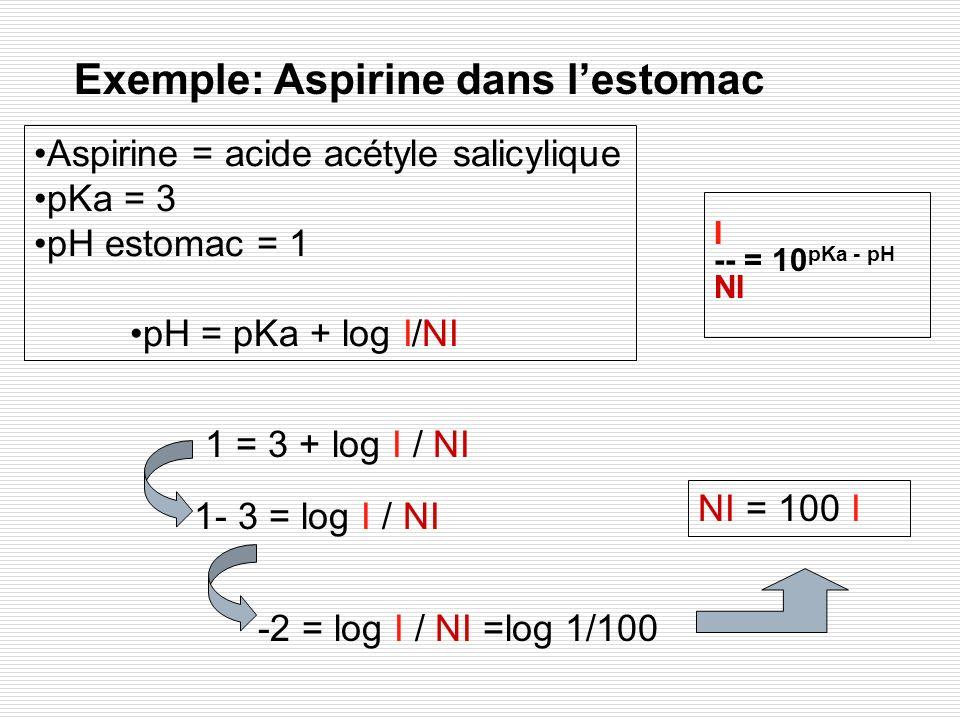 Exemple: Aspirine dans l'estomac