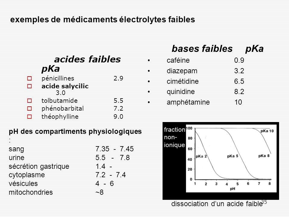 exemples de médicaments électrolytes faibles