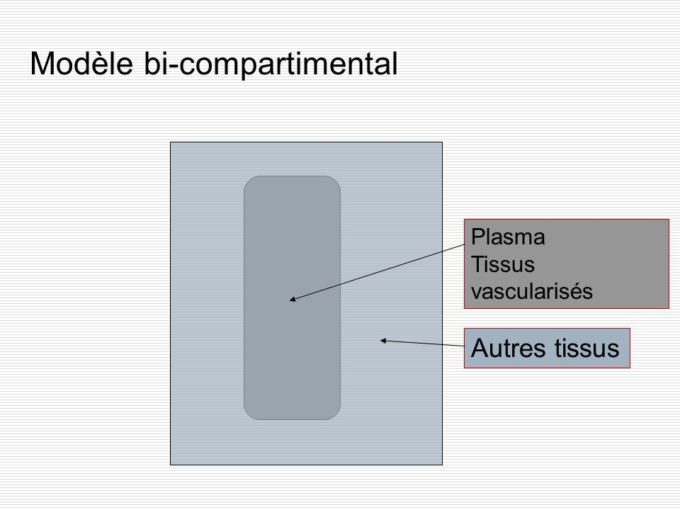 Modèle bi-compartimental