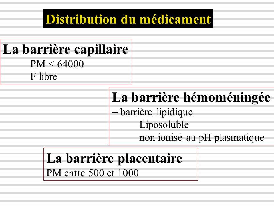 Distribution du médicament