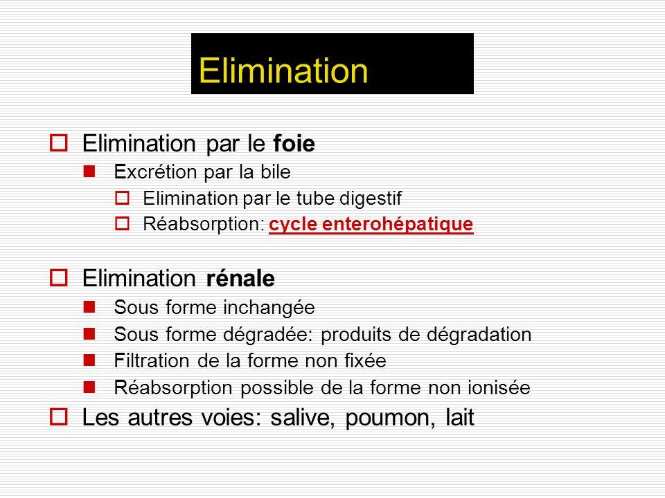 Elimination Elimination par le foie Elimination rénale