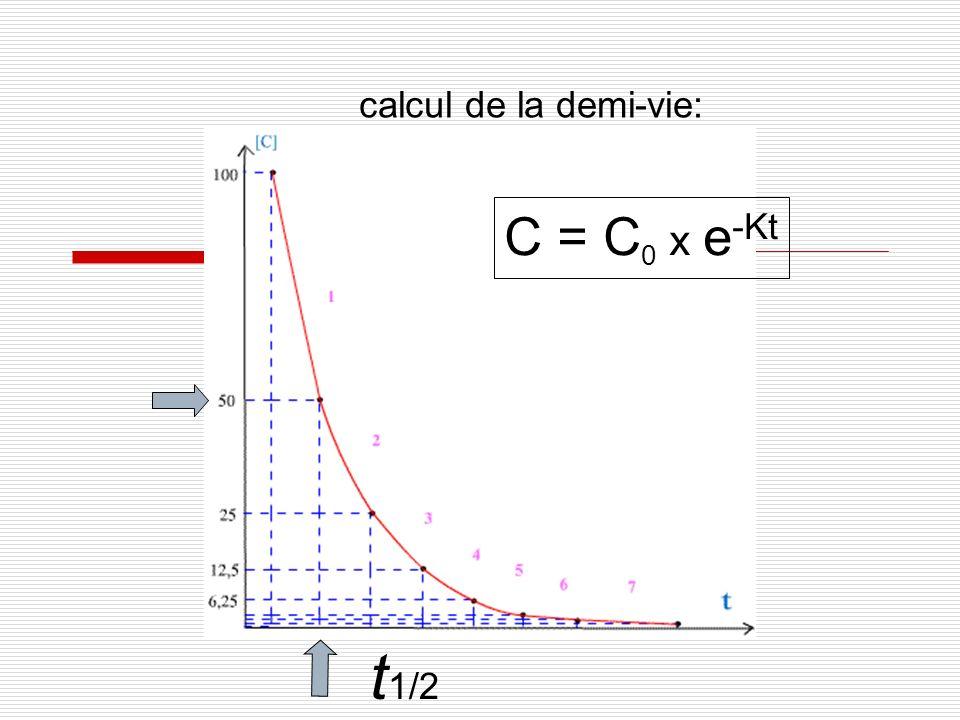 calcul de la demi-vie: C = C0 x e-Kt t1/2