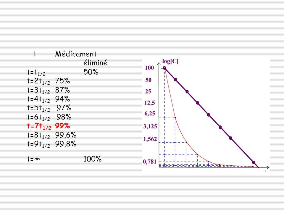 t. Médicament. éliminé t=t1/2. 50% t=2t1/2. 75% t=3t1/2. 87% t=4t1/2