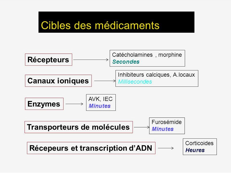Cibles des médicaments