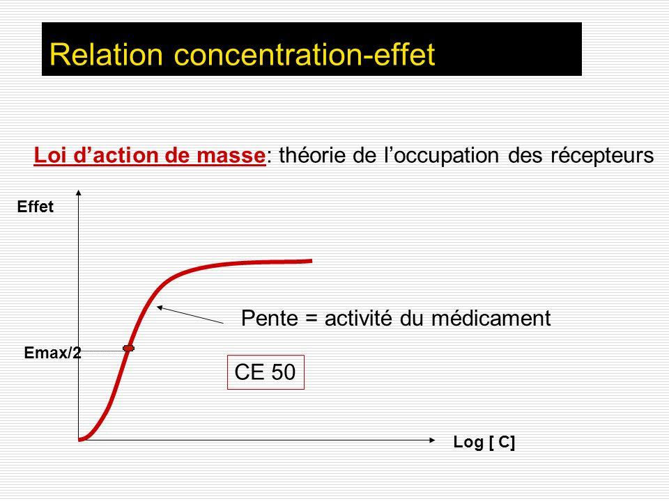 Relation concentration-effet