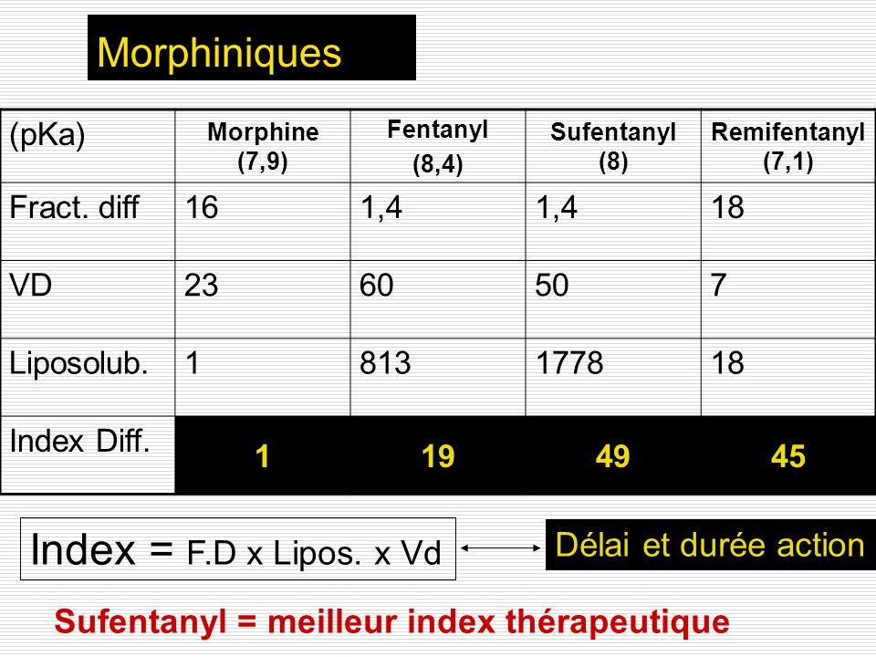Index = F.D x Lipos. x Vd Morphiniques Délai et durée action