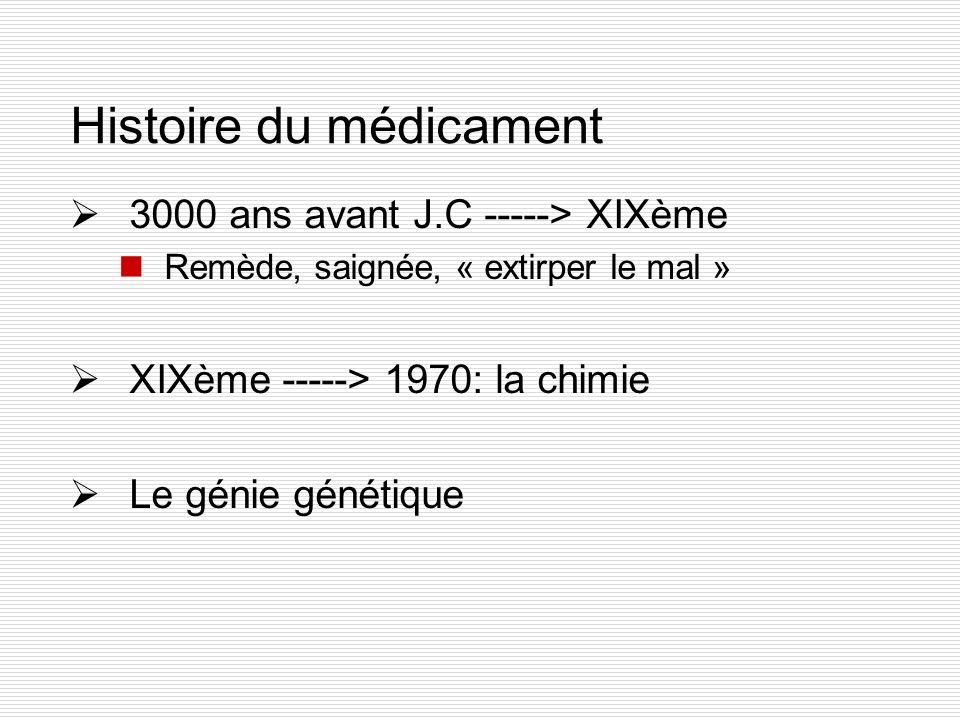 Histoire du médicament