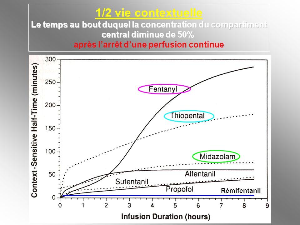 1/2 vie contextuelleLe temps au bout duquel la concentration du compartiment. central diminue de 50%