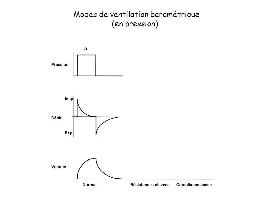 Modes de ventilation barométrique