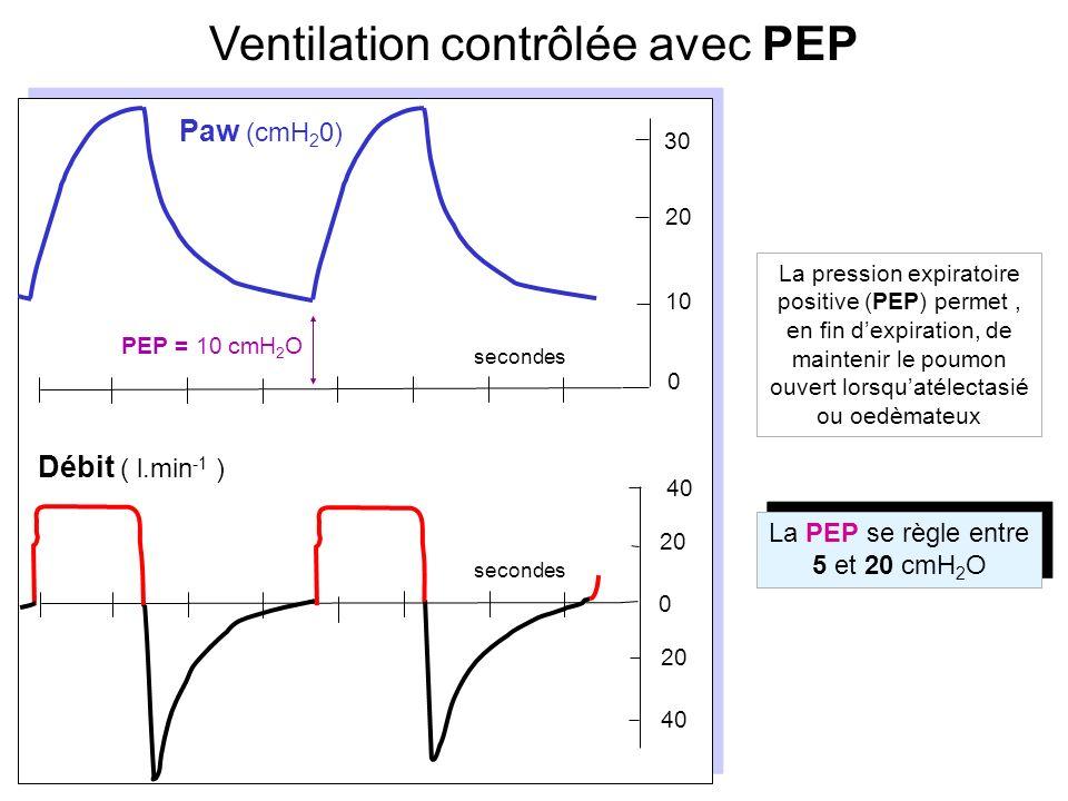 Ventilation contrôlée avec PEP