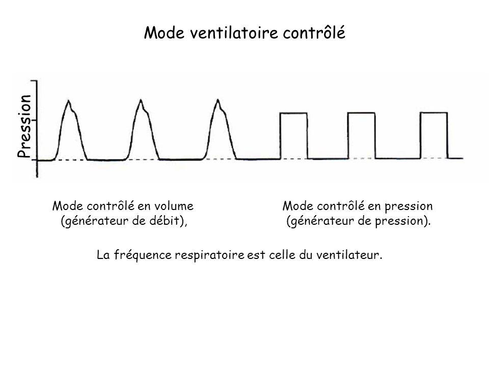 Mode ventilatoire contrôlé