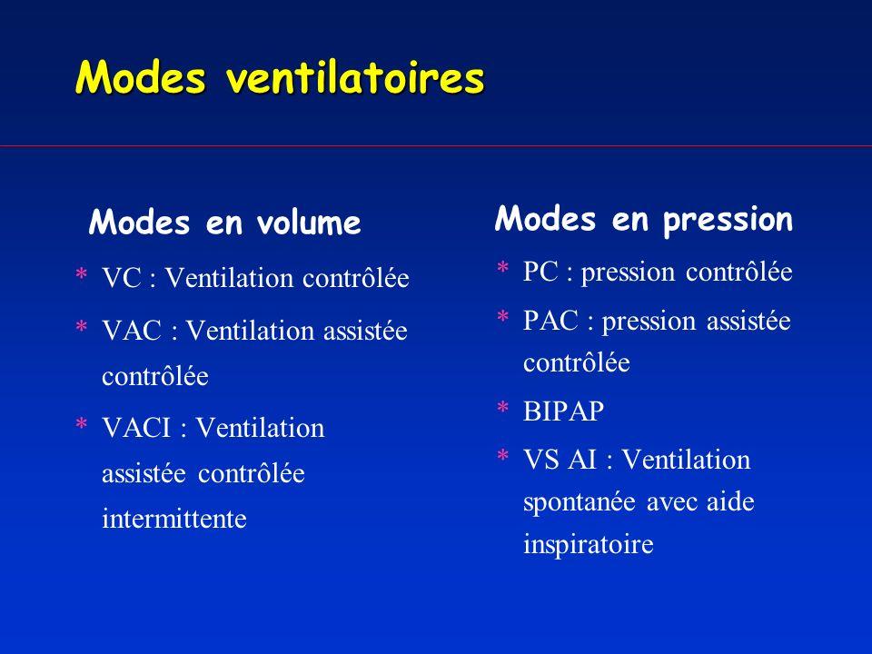Modes ventilatoires Modes en volume Modes en pression