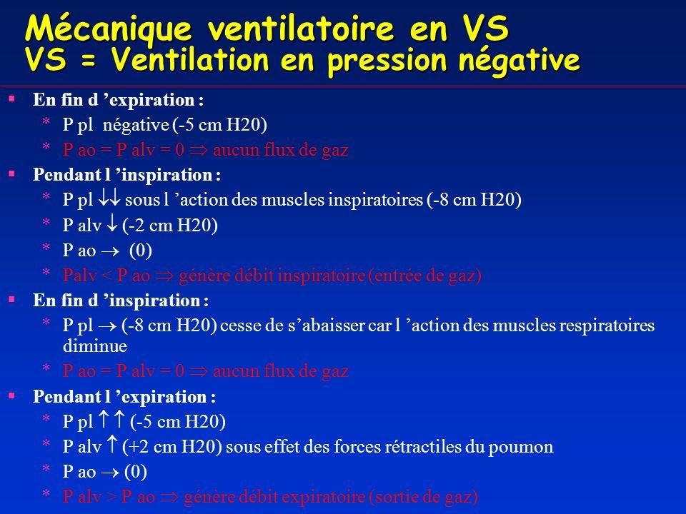 Mécanique ventilatoire en VS VS = Ventilation en pression négative