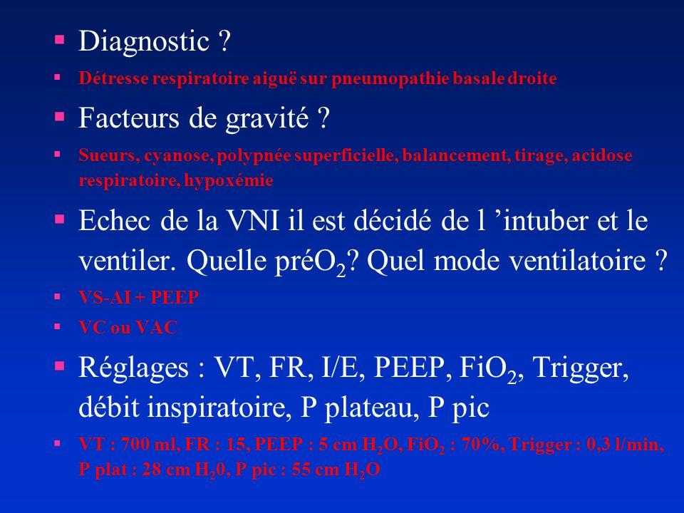 Diagnostic Facteurs de gravité