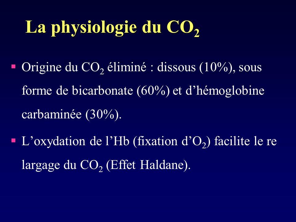 La physiologie du CO2Origine du CO2 éliminé : dissous (10%), sous forme de bicarbonate (60%) et d'hémoglobine carbaminée (30%).