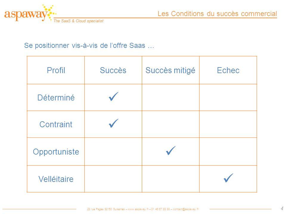  Profil Succès Succès mitigé Echec Déterminé Contraint Opportuniste