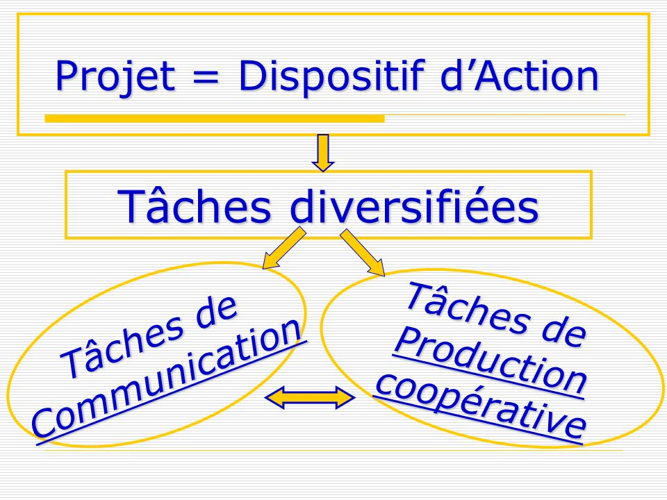 Projet = Dispositif d'Action